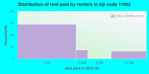 11952 rent paid by renters