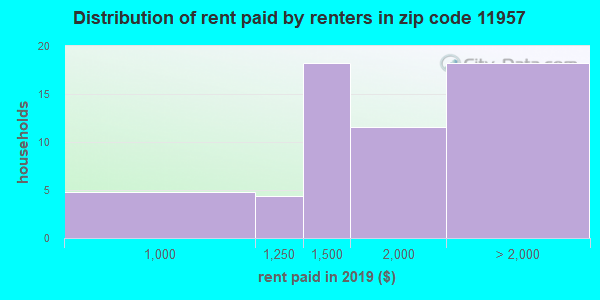 11957 rent paid by renters