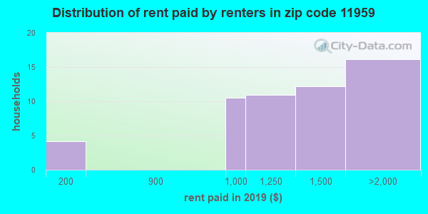 11959 rent paid by renters