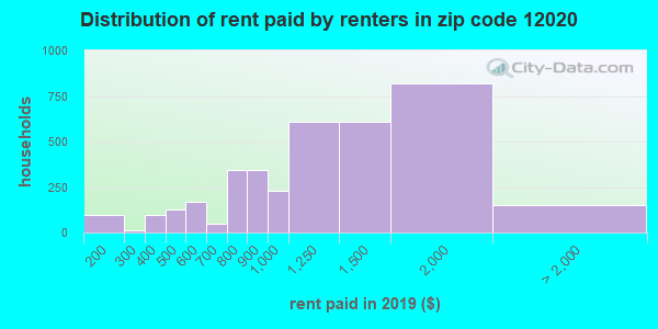 12020 rent paid by renters
