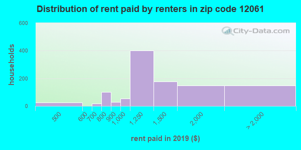 Rent paid by renters in 2016 in zip code 12061