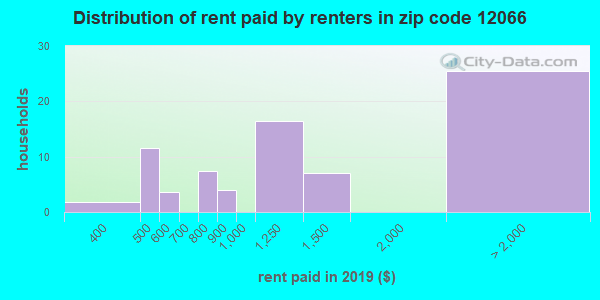 12066 rent paid by renters