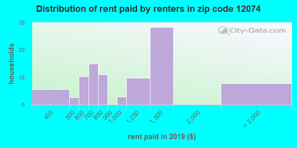 12074 rent paid by renters
