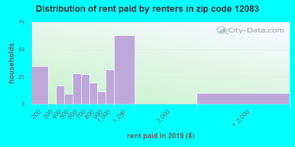 12083 rent paid by renters