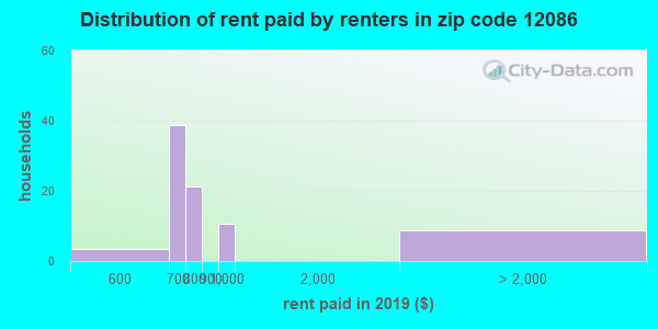 12086 rent paid by renters