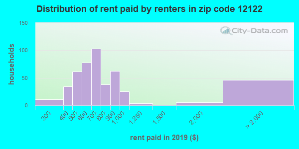 12122 rent paid by renters