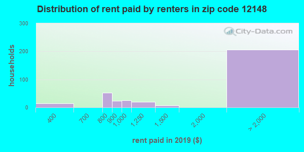 12148 rent paid by renters