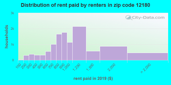 12180 rent paid by renters