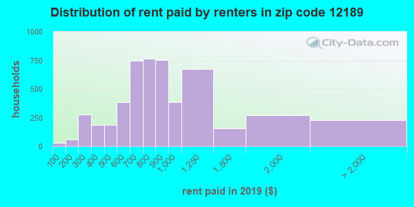 12189 rent paid by renters