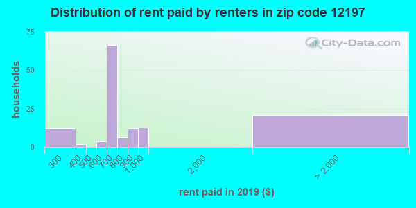 12197 rent paid by renters