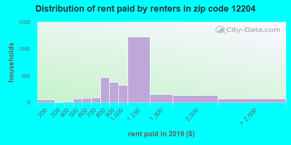 12204 rent paid by renters