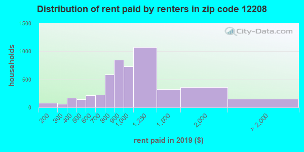 12208 rent paid by renters