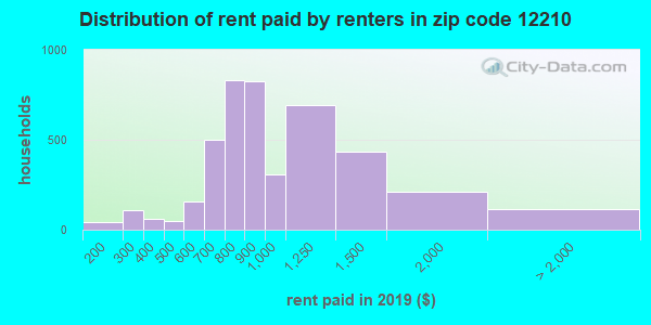 12210 rent paid by renters