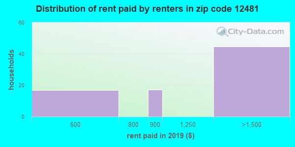 12481 rent paid by renters
