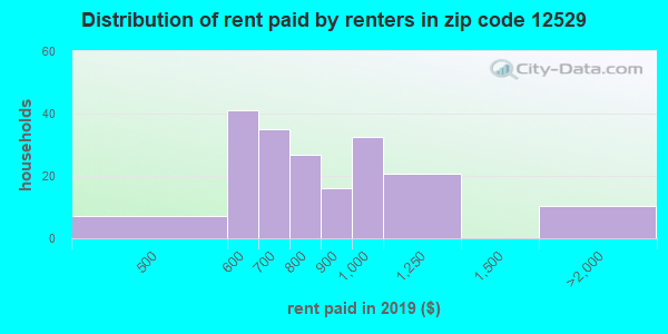 Rent paid by renters in 2013 in zip code 12529