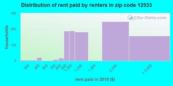 12533 rent paid by renters