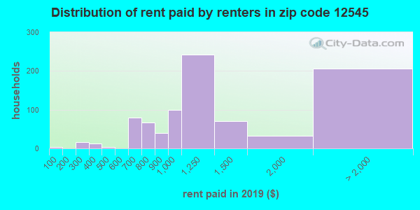 12545 rent paid by renters