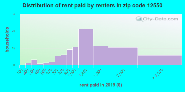 12550 rent paid by renters