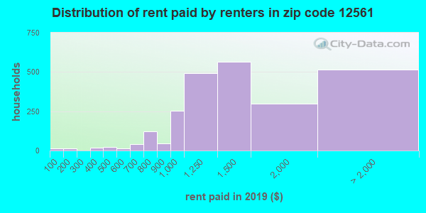 12561 rent paid by renters