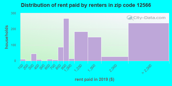 12566 rent paid by renters