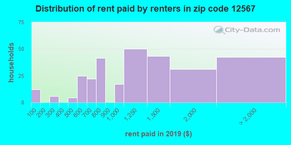 12567 rent paid by renters