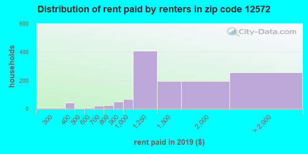 12572 rent paid by renters