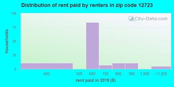 12723 rent paid by renters