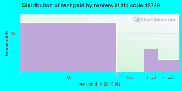 12749 rent paid by renters