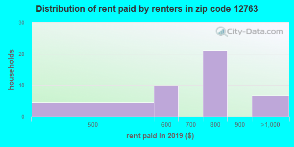 12763 rent paid by renters