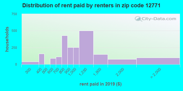 12771 rent paid by renters