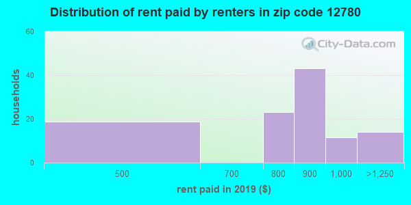 12780 rent paid by renters