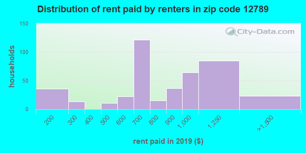 12789 rent paid by renters