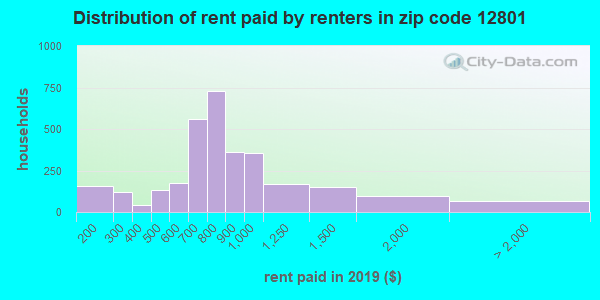 12801 rent paid by renters
