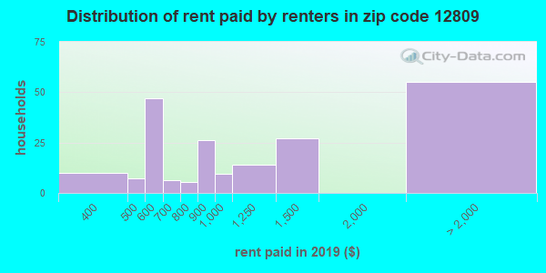 12809 rent paid by renters