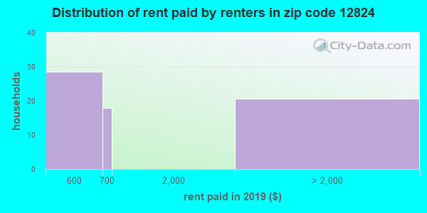 12824 rent paid by renters