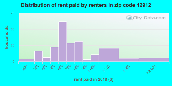 12912 rent paid by renters