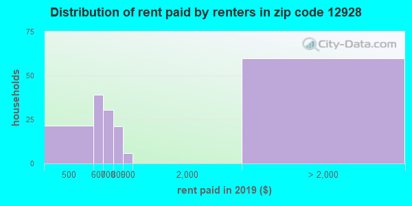 12928 rent paid by renters