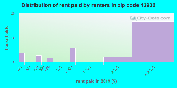 12936 rent paid by renters