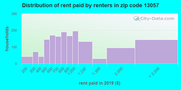 13057 rent paid by renters