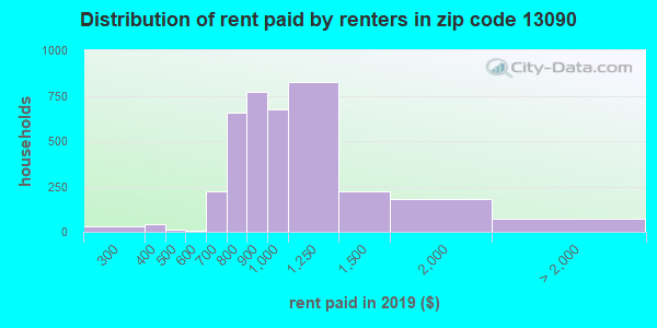 Rent paid by renters in 2015 in zip code 13090