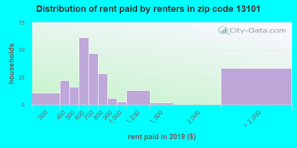 13101 rent paid by renters