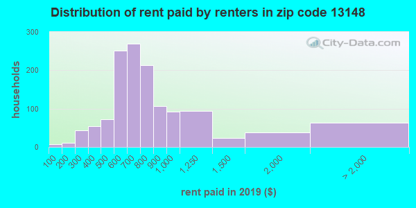 13148 rent paid by renters