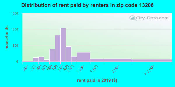 13206 rent paid by renters