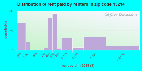 13214 rent paid by renters