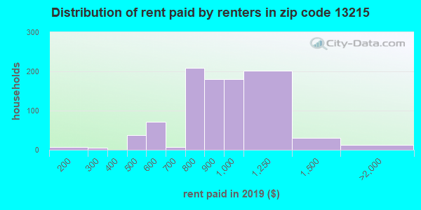 13215 rent paid by renters