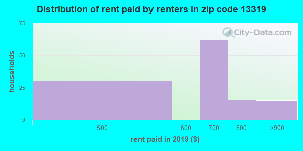 13319 rent paid by renters