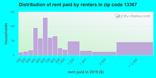 Rent paid by renters in 2013 in zip code 13367