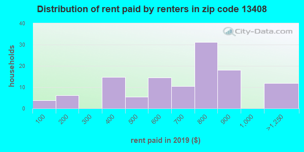 13408 rent paid by renters