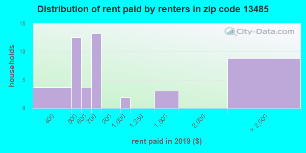 13485 rent paid by renters