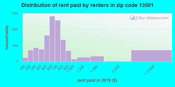Rent paid by renters in 2015 in zip code 13501